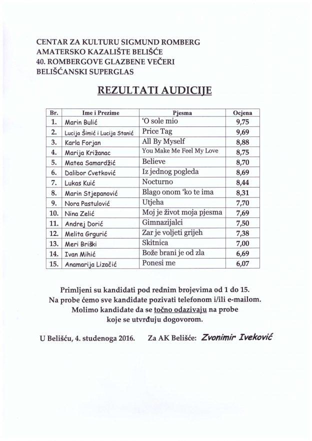 rezultati-audicije-bs-2016